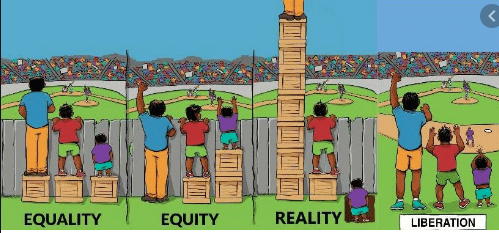 Metaphoric graphic of individuals watching a baseball game depicting the differences between Equality vs. Equity vs. Reality vs. Liberation
