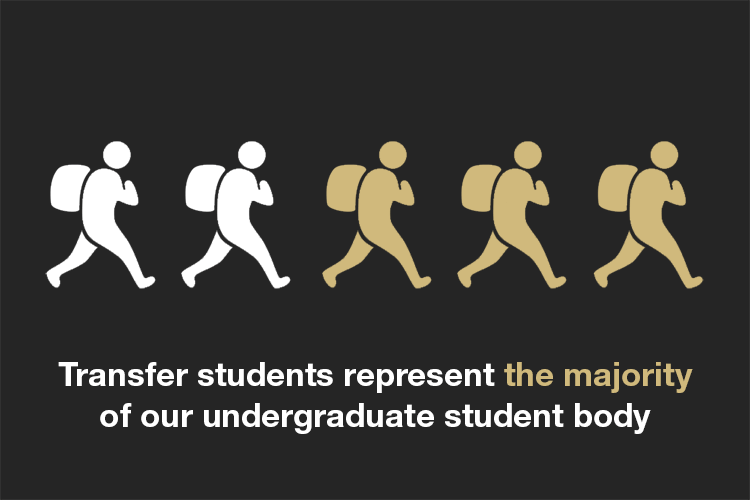 Transfer students represent the majority of our undergraduate student body