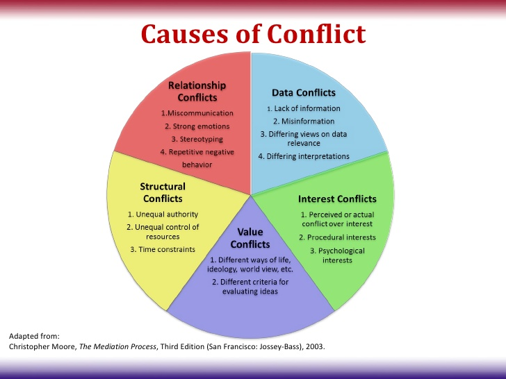 Conflict Types image